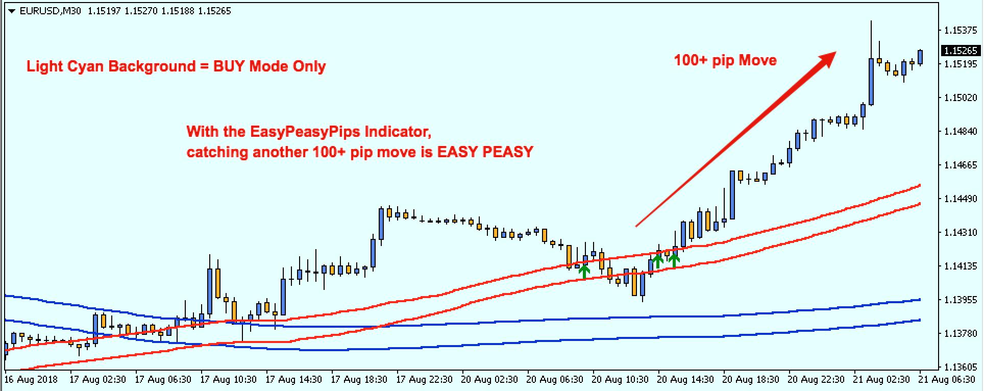 EasyPeasyPips - EURGBP H1
