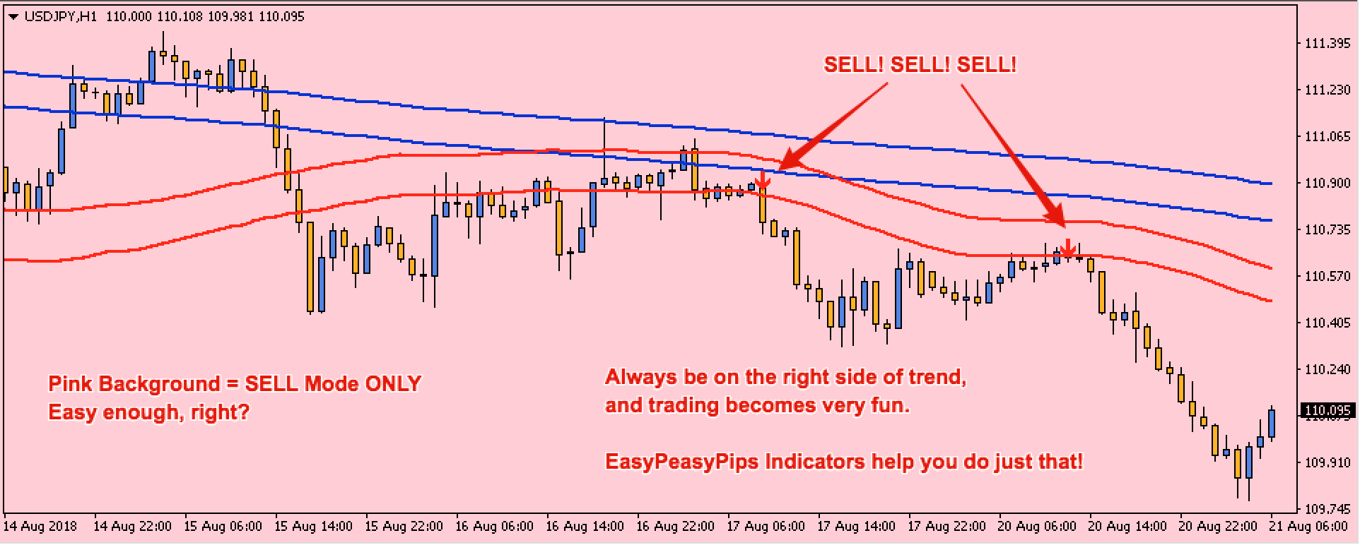 EasyPeasyPips - USDJPY - The Sell Signal is just so Clear!