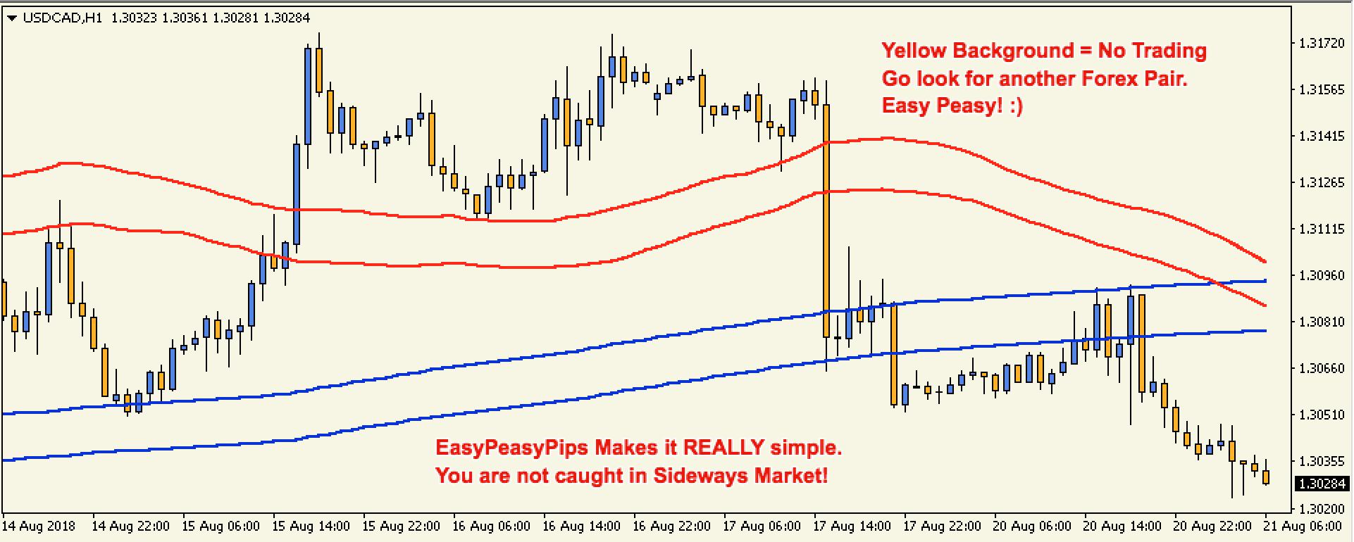 EasyPeasyPips - Keeps You Away from Sideway Markets