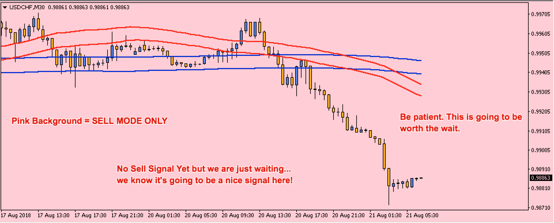 EasyPeasyPips - USDCHF - Waiting for the Signal to SELL!